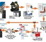 Tiến trình quản lý tài liệu trong văn phòng