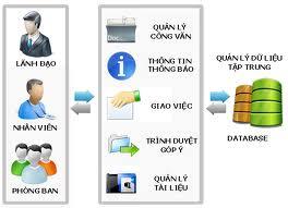 Chính phủ quy định về quản lý tài liệu lưu trữ điện tử
