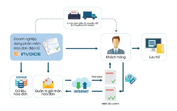 Phần mềm hóa đơn điện tử Einvoice được phát triển bởi Công ty Thái Sơn.